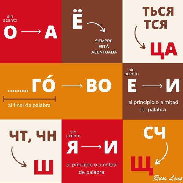 Pronunciación en ruso